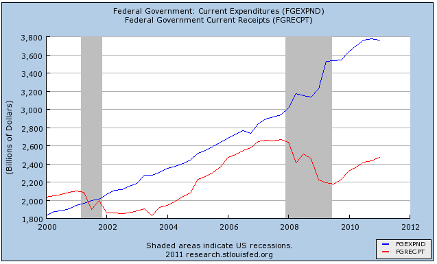 Us-federal-receipts-and-expenditures-2000-2011